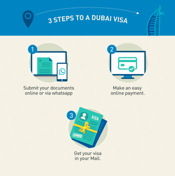 3 Simple Steps to get your Dubai Visa