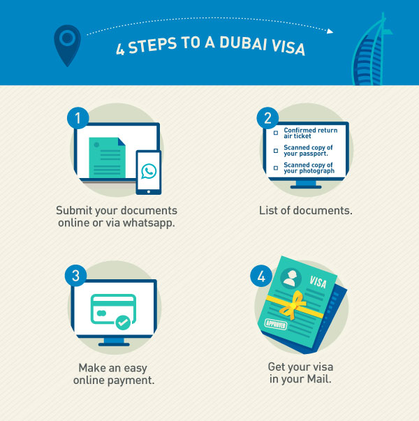 4 Steps to a Dubai Visa