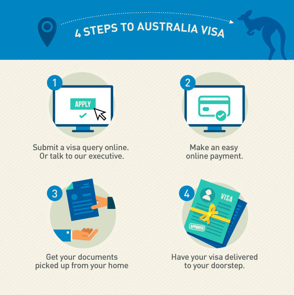 4 Simple Steps to get your Australia Visa
