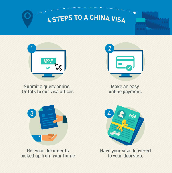 4 Simple Steps to get your China Visa