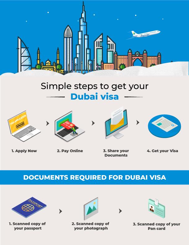 Dubai Transit Visa Apply For 96 Hours Visa Dubai Musafir