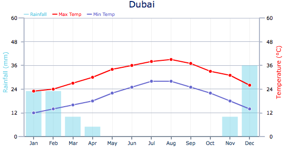 Dubai Weather Chart