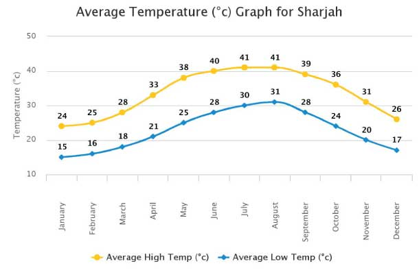 Sharjah Weather Chart