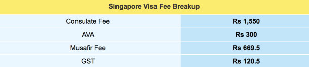 Singapore Visa Fee Breakup