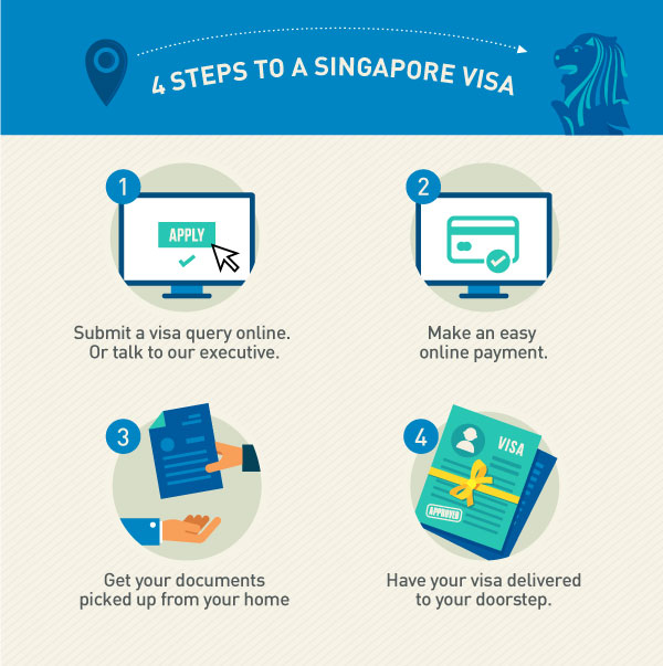 4 Simple Steps to get your Singapore Visa