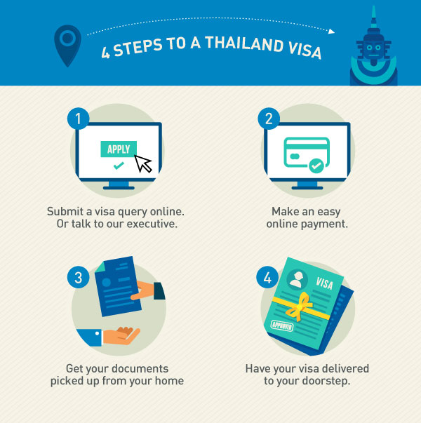 4 Simple Steps to get your Thailand Visa
